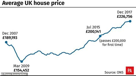 Average House Price In Us by Average House Price Increased By 163 12 000 In The Year To
