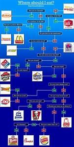 Fast Food Flow Chart