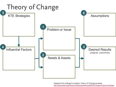 theory of change template evaluating problem kte
