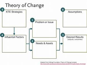 evaluating problem gambling kte With theory of change template