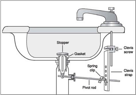 how to unclog sink pipes how to unclog a bathroom sink larry sons