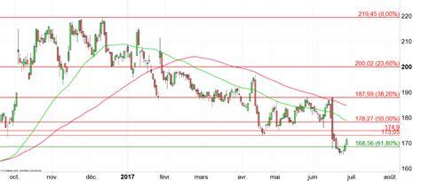siege social simply market tesco restructuration au siège social ig suisse