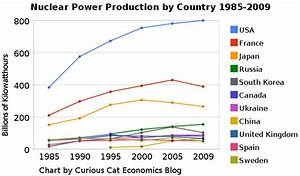 Nuclear Power Production by Country from 1985-2009 at ...