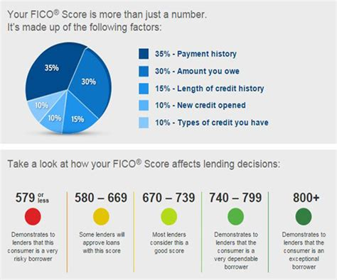 Improve Your Credit Score With Openroad Lending