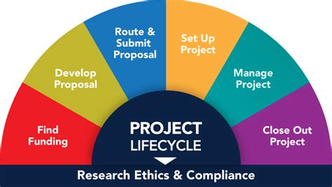 informed consent guidelines templates research ethics