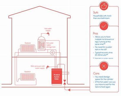 System Boilers Regular Oil Firebird Boiler Installation