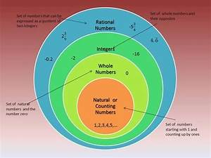 Rational Numbers Venn Diagram