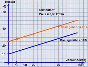 Lineare Funktionen Steigung Berechnen : lineare funktion systematisierungen ~ Themetempest.com Abrechnung