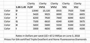 How To Rate Diamonds Chart What Is The Actual Cost Of A 1 Carat Diamond Quora