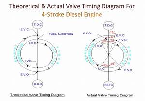 Valve Timing Diagram For