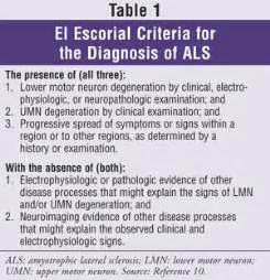 the management of amyotrophic lateral sclerosis