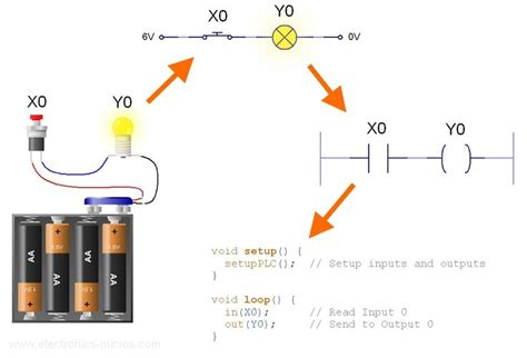 25 best ideas about ladder logic on logic programming compare electricity and