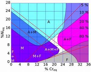 File Diagramme Schaeffler Text Zoom Svg