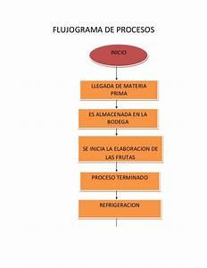 Flujograma De Procesos W