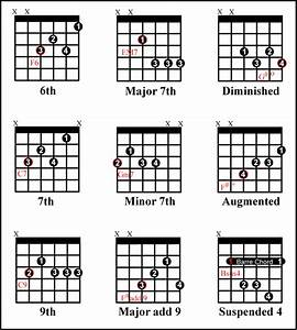 Moveable Chords Jazz