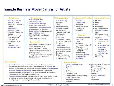 business model canvas museum google zoeken business