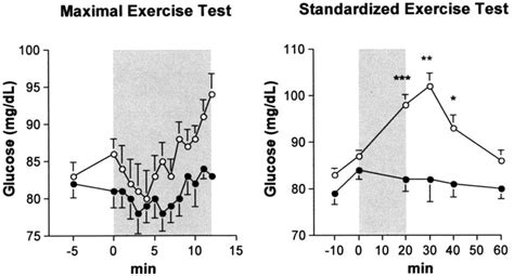 blood glucose levels   maximal incremental
