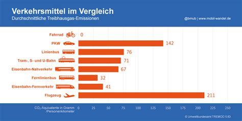 Im Vergleich by Verkehrsmittel Im Vergleich Media Bmu