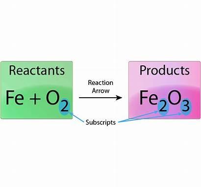 Chemical Equations Chemistry Balance Equation Iron Rust