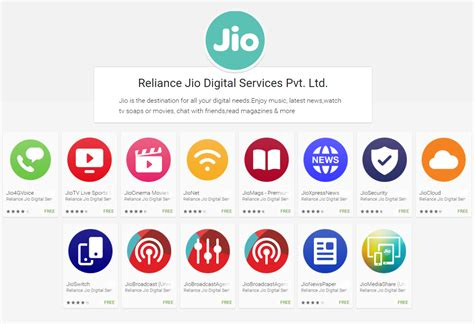an introduction on how reliance jio is all set to shape the future