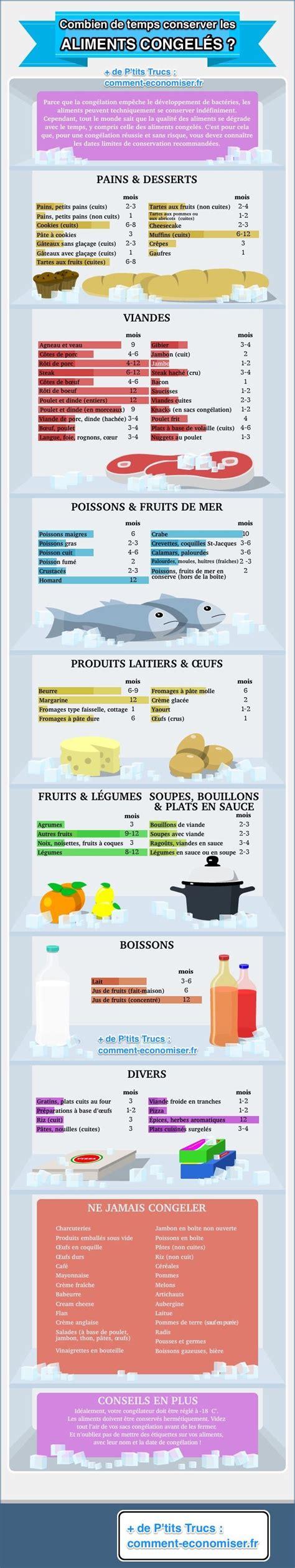 Combien De Temps Peuton Garder Les Aliments Au