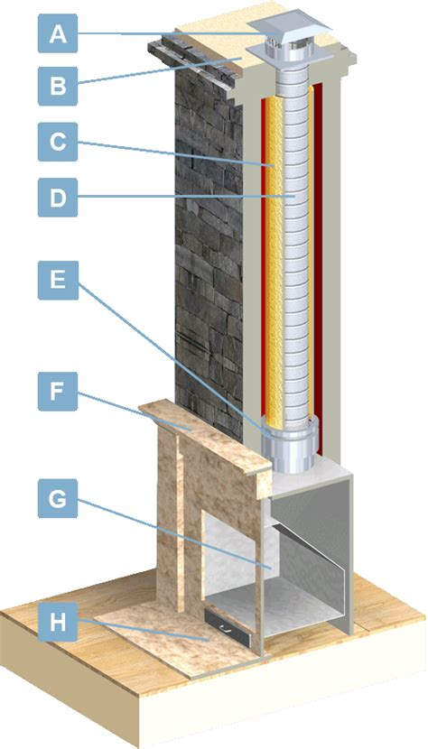 chimney liners usa fireplace insert venting information