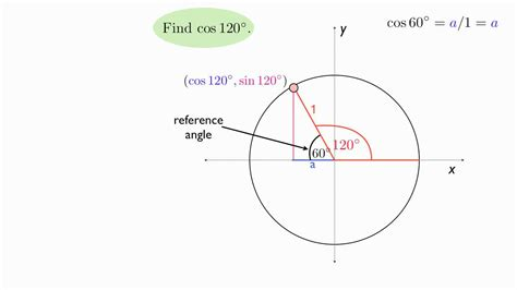 trigonometric functions   unit circle