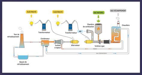centrale thermique gaz entrepose