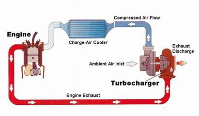 Turbo Engines Engine Air Ins Outs Works