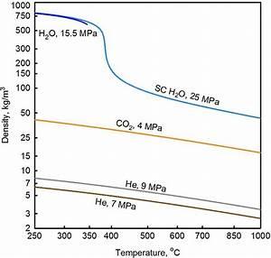 Density Profiles Vs  Temperature For Carbon Dioxide