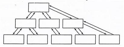 Linear Storyboards Hierarchical Ipt Non Between Any