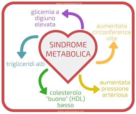 articoli dieta nutrizione benessere salute dr