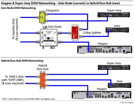 Hybrid Dish Network Wiring Diagram by Dish Hybrid Equipment Simplifying Rv Networking