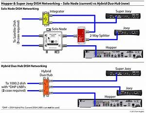 Dish Hopper Setup Diagram