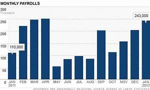 Job Growth Chart January Jobs Report Hiring Ramps Up Unemployment Falls