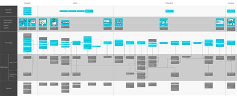 service blueprint template service blueprint for stage identity management