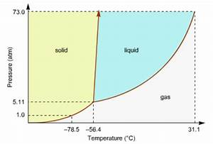 Consider This Phase Diagram For Carbon Dio