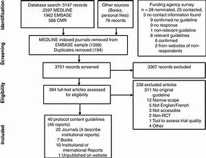 Guidelines For Randomized Clinical Trial Protocol Content