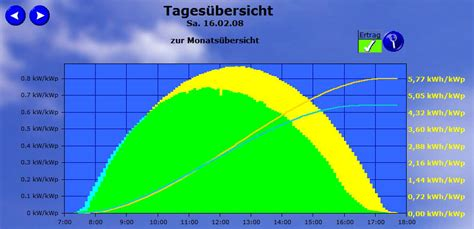 dachneigung einer photovoltaik anlage auswirkungen auf