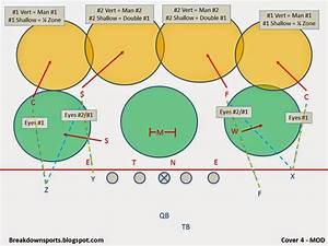 Breakdown Sports  Football Fundamentals  Cover 4 Defense