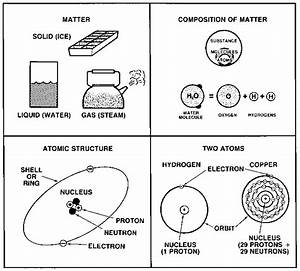 Atomic Structure - Toyota Engine Control Systems