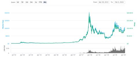 Bitcoin halving is an event that occurs in order to control the circulation of bitcoin tokens and make the before the last halving occurred in 2020, investors noted that if the cryptocurrency followed a similar. Bitcoin Price Projection 2020 Bitcoin Bitcoin Cycle Chart ~ news word