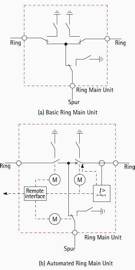 ring main unitrmu manufacturers  suppliers  china