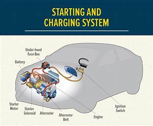 How Your Auto Battery Works