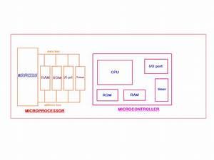 Basics Of Microcontrollers