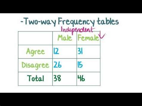 7 Best Two Way Frequency Table Images On Pinterest  Frequency Table, High School Maths And Math