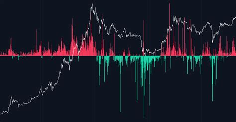 The model is a bit pointless as tradingview doesn't let. Bitcoin Stock-to-Flow Live Data Chart - Decentrader