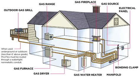 propane gas stove how it works proflex csst