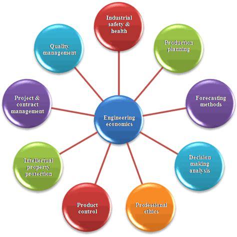 bureau for research and economic analysis of development engineering economic analysis engineering management economics ethics