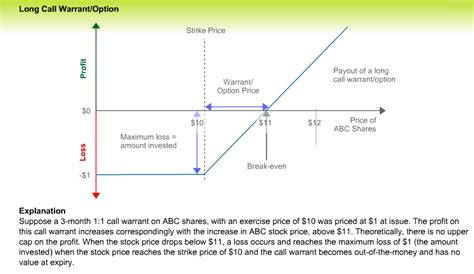 31 call options between $100,000 and $300,000 reached an impressive 6,700 contracts, which is currently worth $385 million. The Bitcoin Payoff diagram is like a Call Option. So you ...
